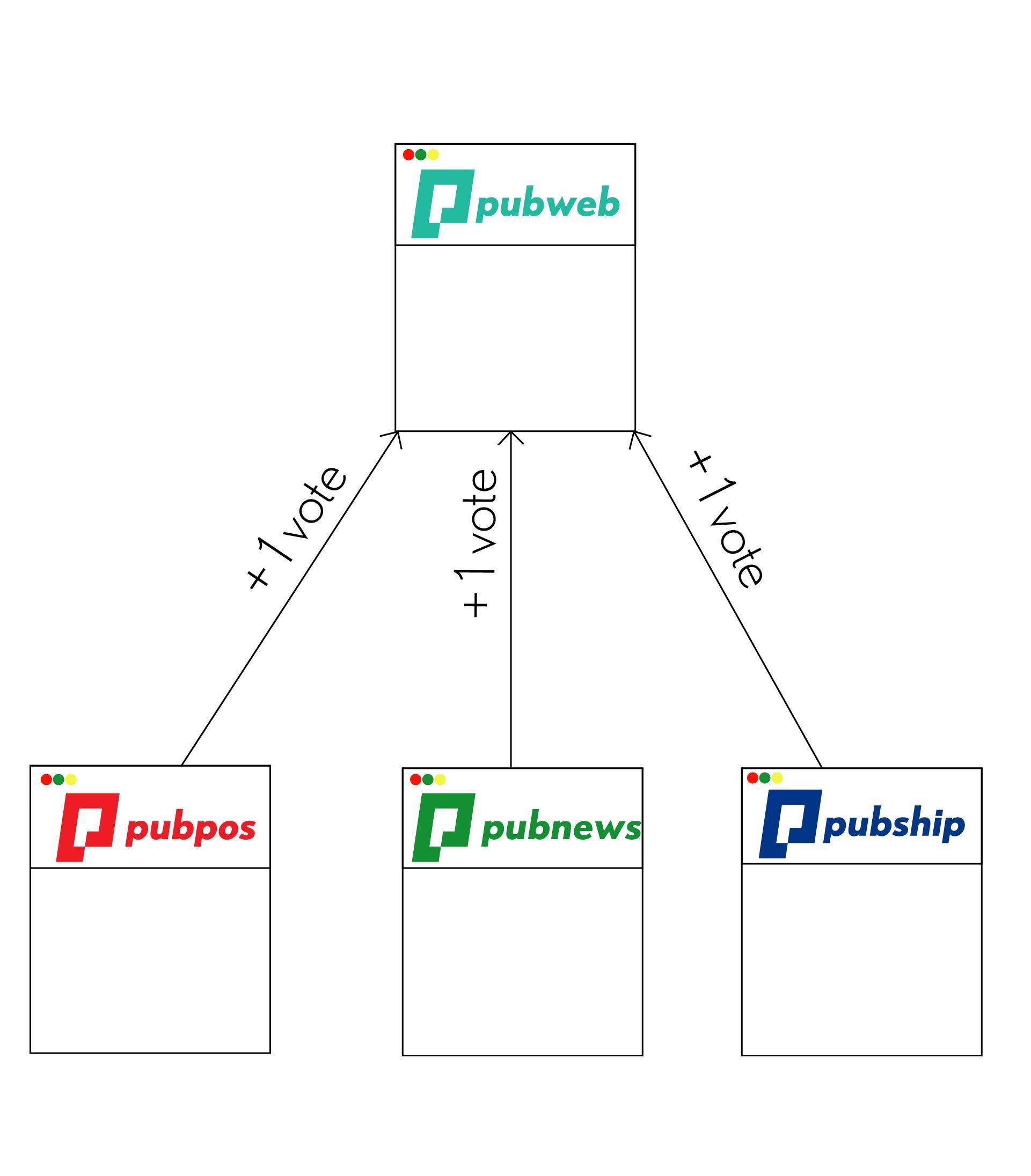 mô hình phiếu bầu của các domain