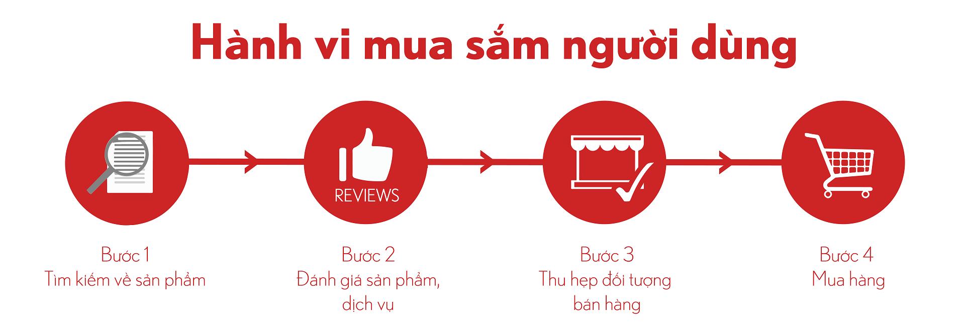 Hành vi mua hàng người dùng liên quan như thế nào đến marketing online