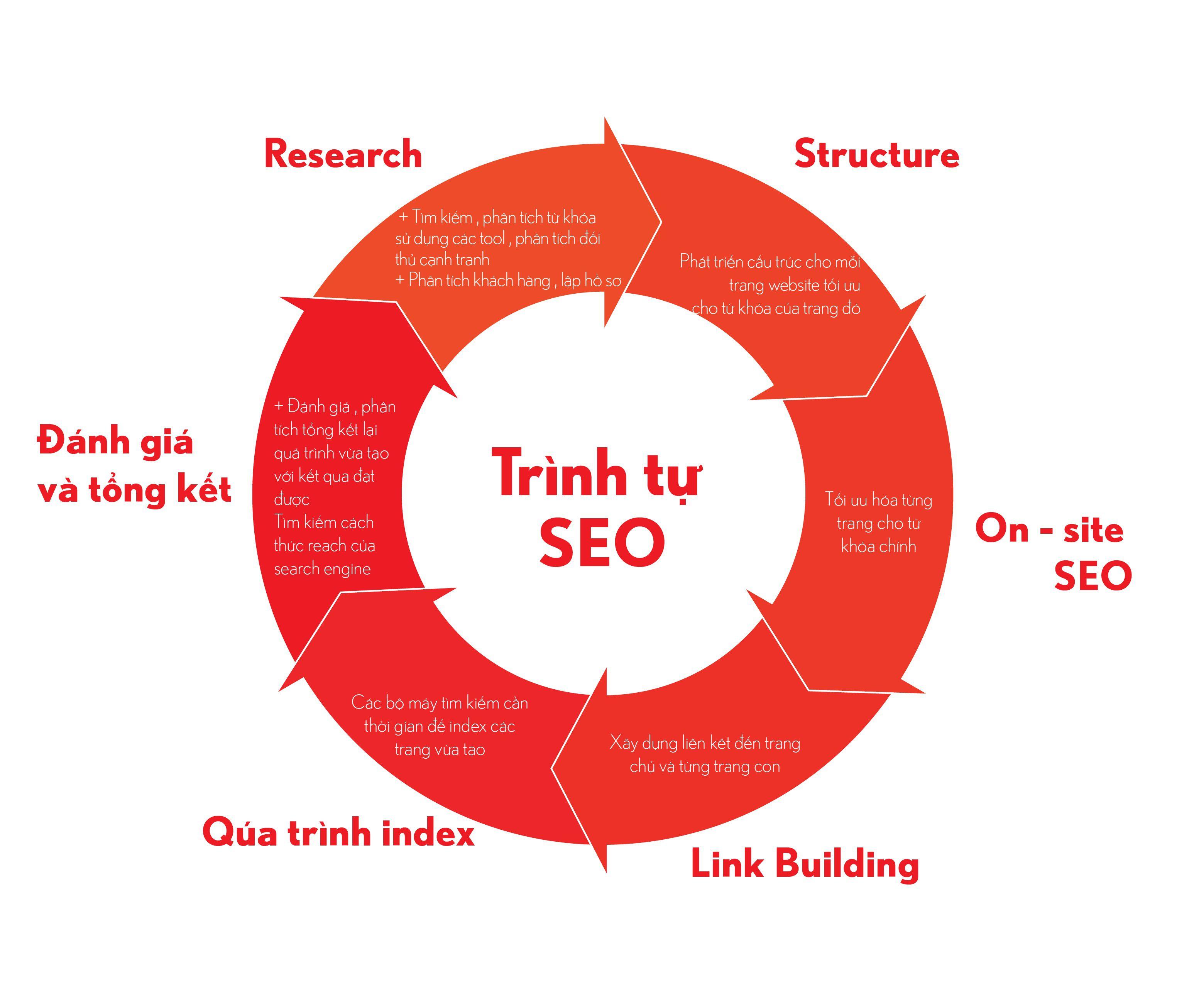 Marketing online là làm gì? Các bước triển khai marketing online